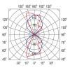 Кривая силы света светильника ГБО 152-70-001 полярная